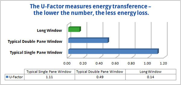 u-value of energy transference
